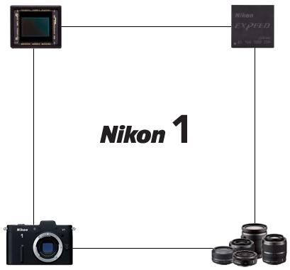 Nikon 1 J2 - Corp mic si obiective compacte