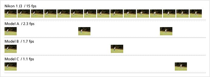 Nikon 1 J3 - Fotografiere continua cu 15 fps